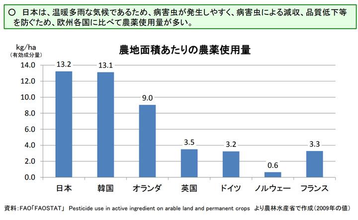 日本の農薬使用量は世界トップクラス